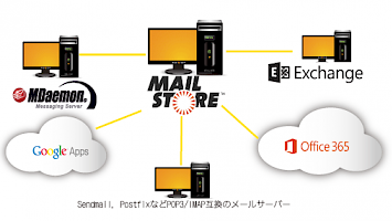 Mailstore Mail-Archivierung Software